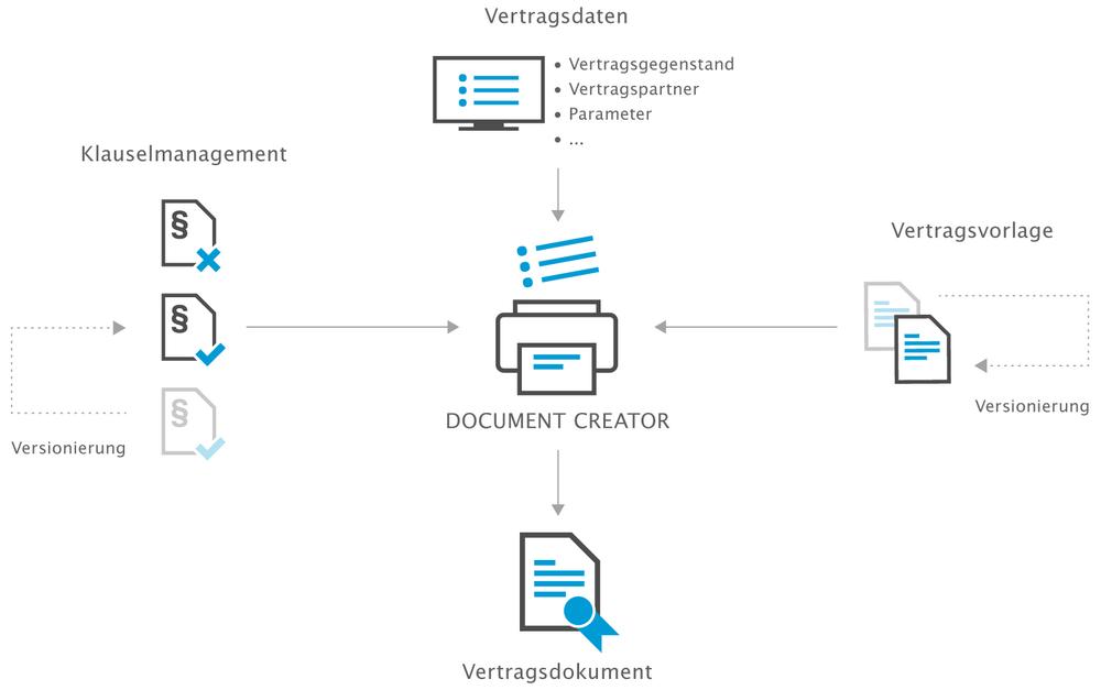 Klauseln Per Klick Verträge Erstellen Mit Dem Document Creator